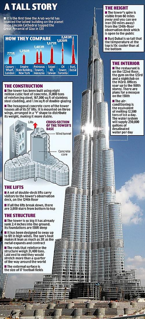Burj Khalifa Tallest Building In The World Weirdomatic